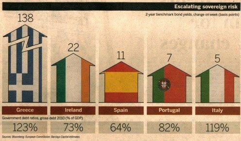 Quelle: Financial Times, 11.12.2009, Seite 17