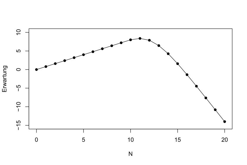 Verlauf der erwarteten Nettobeiträge für verschiedene Anmeldungsanzahlen N