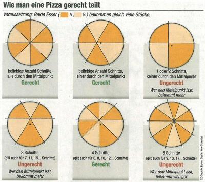 Wie man eine Pizza gerecht teilt. - Quelle: Süddeutsche Zeitung, Nr. 21, 27.01.2010, Seite 16.