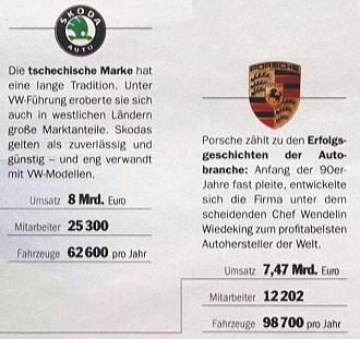 Skoda: 8 Mrd. Euro Umsatz, 62.600 Fahrzeuge pro Jahr; Porsche: 7,47 Mrd. Euro Umsatz, 98.700 Fahrzeuge pro Jahr. - Quelle: Focus 31/2009, Seite 25.