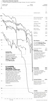 Stock Prices of Financial Companies