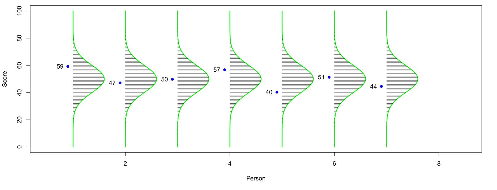 Testergebnisse von 7 Personen