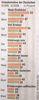 Motives for vacation in Germany - Source: Welt am Sonntag (WAMS), No. 43, 200-10-25, p.24