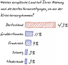 Der Vertrauensbonus: Welches europäische Land hat Ihrer Meinung nach die besten Voraussetzungen, um aus der Krise herauszukommen? - Quelle: DIE ZEIT 25/2009 vom 10.06.2009