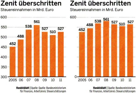 Beyond the zenith - German tax revenues in billion Euro. Source: Handelsblatt no. 131, July 13th 2009, p. 3.