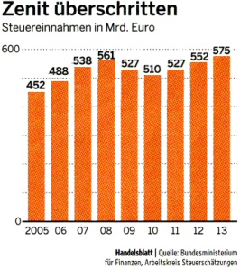 Chart from Handelsblatt no. 131, July 13th 2009, p. 3, enriched with estimates for 2012 and 2013