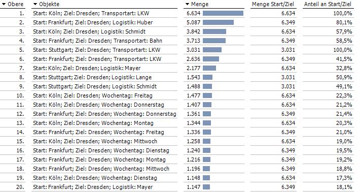 Anteile werden nun relativ zum jeweiligen Transportstrom ausgegeben