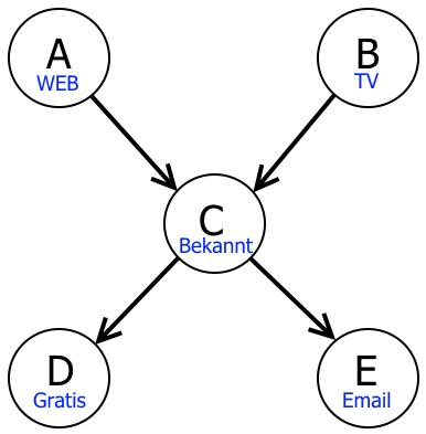 Graph der Abhängigkeiten