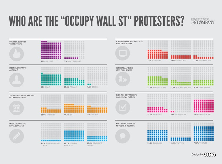 "Who are the ""Occupy Wall St"" protesters?"