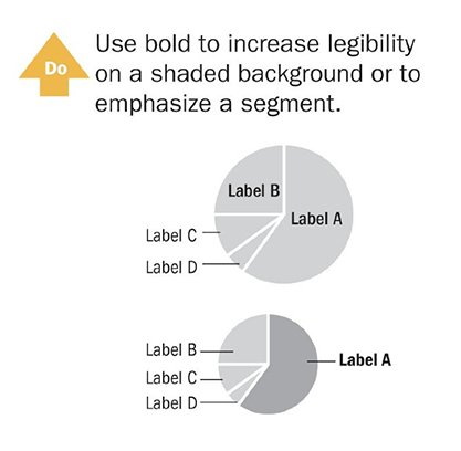 Use bold to increase legibility on a shaded background or to emphasize a segment. Quelle: Wong, Dona, The Wall Street Journal Guide to Information Graphics