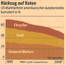 US market share of American automobile manufacturers, cumulated in percent. Source: Financial Times Deutschland, 2008-11-21, page 8.