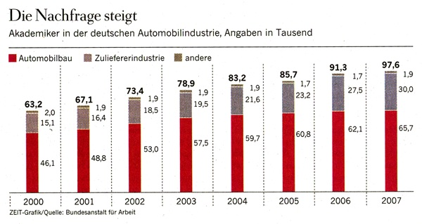 The demand for academics rises, data on the automotive sector in Germany