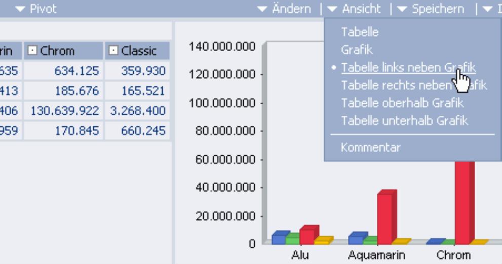 Auswahl im Menü Ansicht: Tabelle, Grafik, Tabelle links neben Grafik, Tabelle rechts neben Grafik, Tabelle oberhalb Grafik oder Tabelle unterhalb Grafik