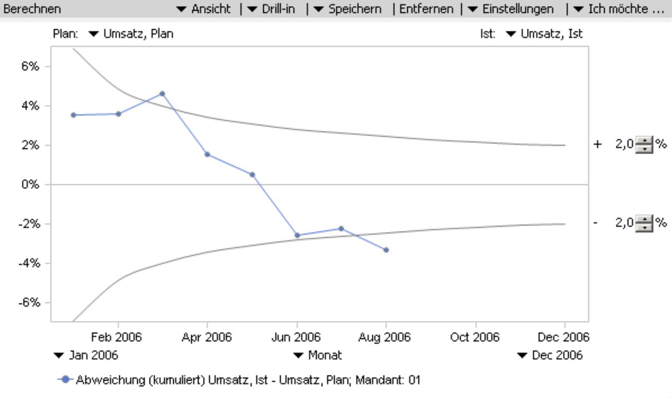 Trompetenkurve mit Abweichung von +/- 2 Prozent von dem Jahresplanwert