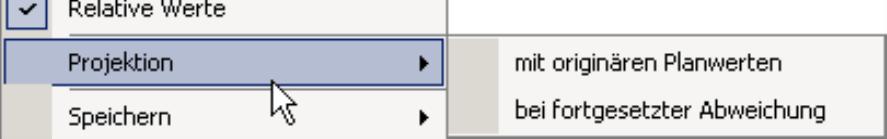 Projektion mit originären Planwerten oder Projektion bei fortgesetzter Abweichung
