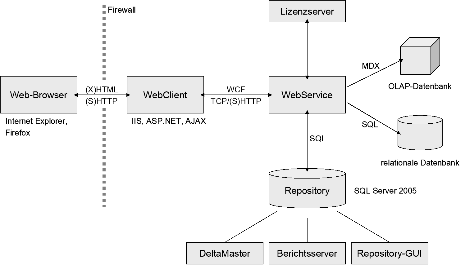Komponenten der Weboption: Web-Browser, WebClient, WebService, OLAP-Datenbank und relationale Datenbank, Repository, Lizenzserver