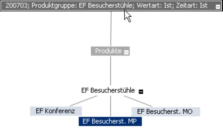 Doppelklick auf 200703; Produktgruppe: EF Besucherstühle; Wertart: Ist; Zeitart: Ist; Anzeige der Produkte