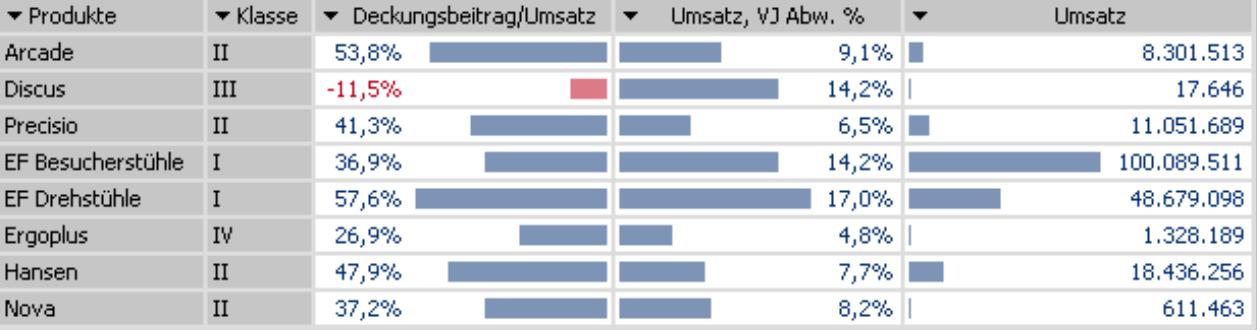 Grafische Tabelle