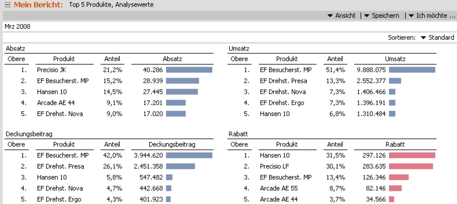 Bericht: Rangfolge; Iterationstyp: Analysewerte; Skalierung: global