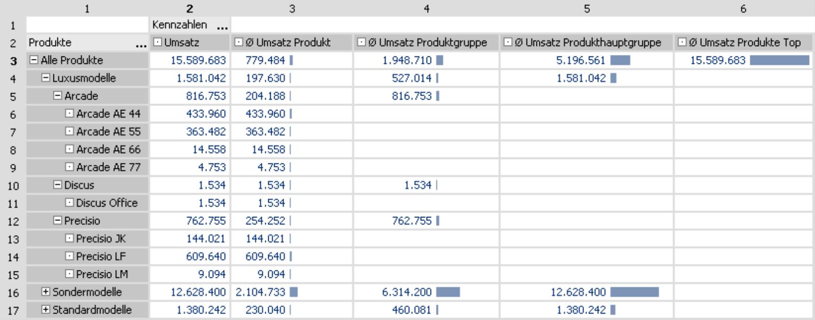 Pivottabelle mit den Spaltenüberschriften Umsatz, Mittelwert Umsatz Produkt, Mittelwert Umsatz Produktgruppe, Mittelwert Umsatz Produkthauptgruppe und Mittelwert Umsatz Produkte Top mit Einblendung der Zellkoordinaten