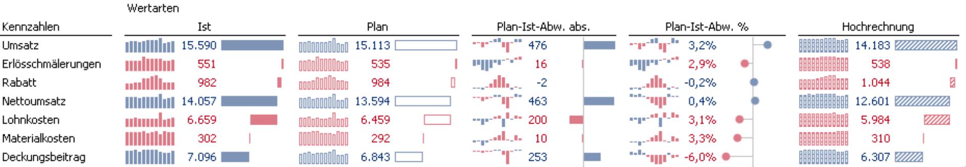 Deckungsbeitragsrechnung im Plan-Ist-Vergleich mit Sparklines, Säulen und Balken