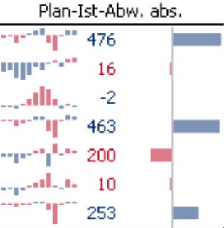 Grafische Tabelle; Plan-Ist-Abweichung absolut; Balkenstil: ausgefüllt