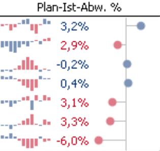 Grafische Tabelle; Plan-Ist-Abweichung in Prozent; Balkenstil: ausgefüllt
