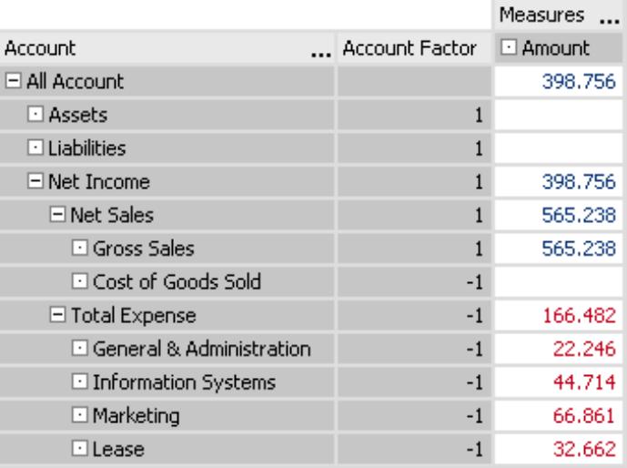Account Factor im DeltaMaster-Analysemodell mit blau und rot geschriebenen Werten