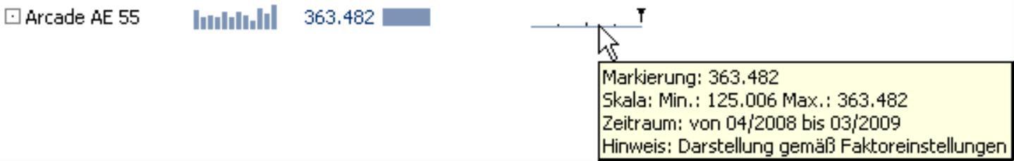 Auszug aus der Grafischen Tabelle mit dem Tooltipp (Markierung: 363.482; Skala: Min.: 125.006 Max.: 363.482; Zeitraum: von 04/2008 bis 03/2009; Hinweis: Darstellung gemäß Faktoreinstellungen)