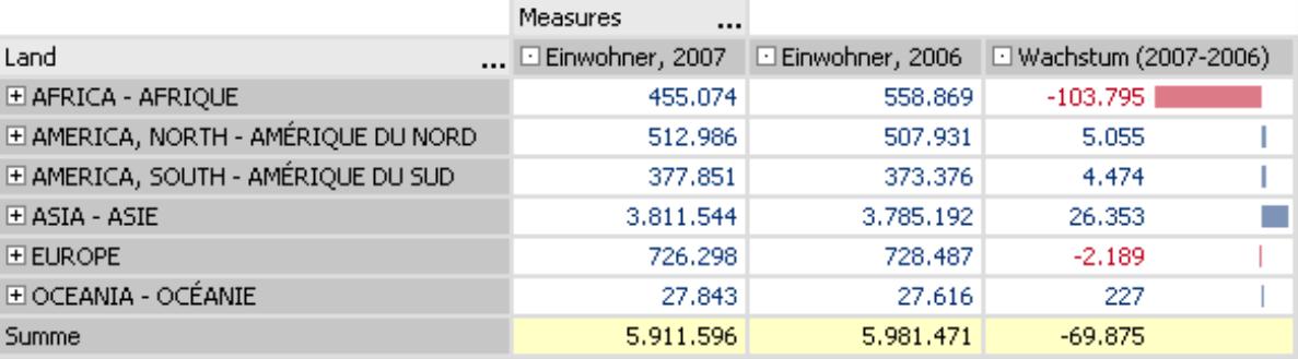 Datenmodell mit benutzerdefinierten Analysewerten
