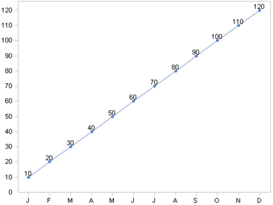 Wertentwicklung im Modul Zeitreihenanalyse bei linearer Achsenskalierung