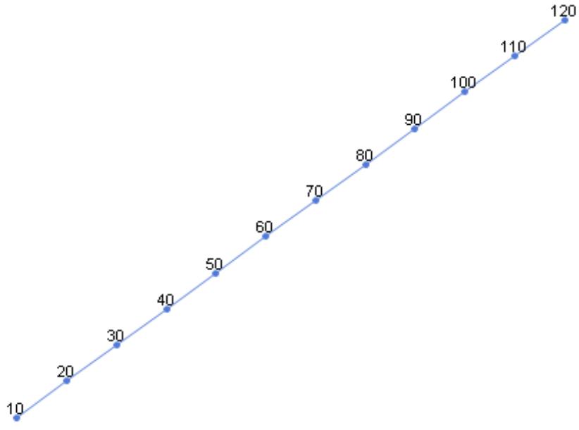 linear skalierter Graph