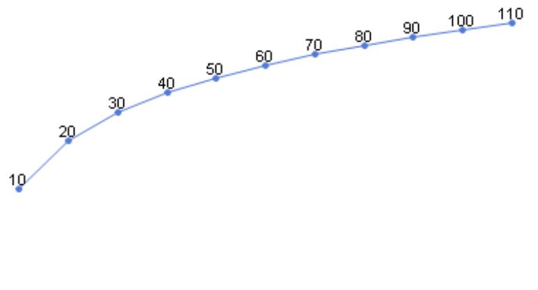 logarithmisch skalierter Graph