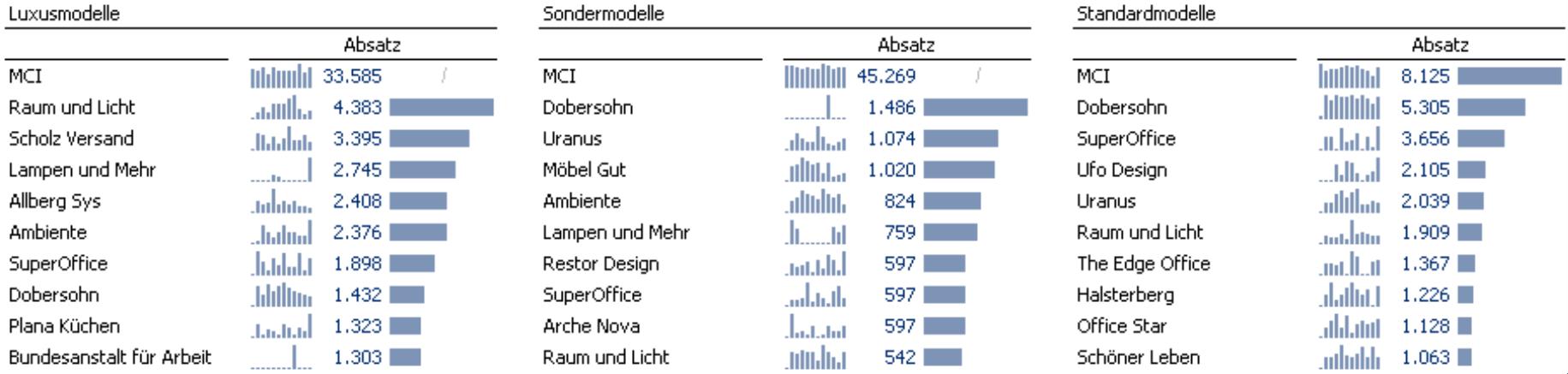 Mehrere Grafische Tabellen (Luxus-, Sonder- und Standardmodelle) mit Sparklines und Balken