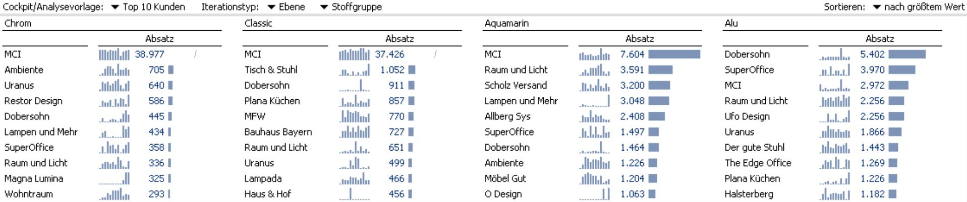 Small Multiples für jede der vier Stoffgruppen (Chrom, Classic, Aquamarin, Alu), Top 10 Kunden nach Absatz