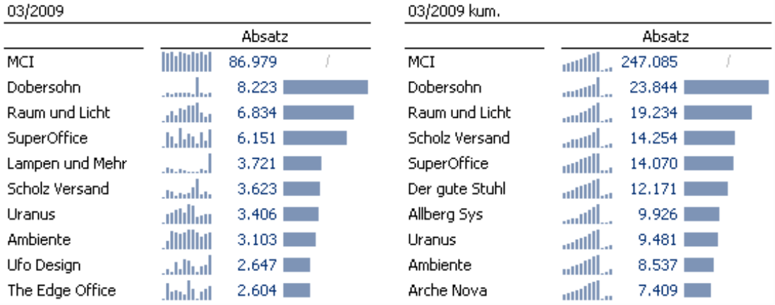Grafische Tabellen für 03/2009 und 03/2009 kumuliert