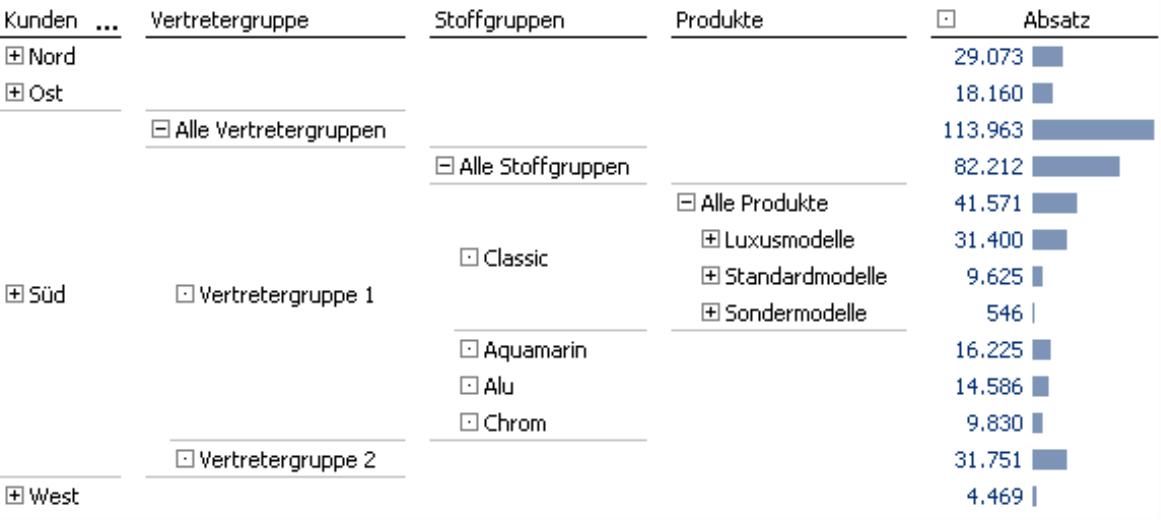 Pivottabelle mit vier Dimensionen (Kunden, Vertretergruppe, Stoffgruppen und Produkte)