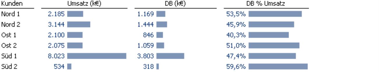 Grafische Tabelle mit 60 Pixeln maximaler Breite