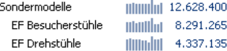 Grafische Tabelle mit 14 Pixel hohen Sparklines