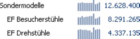 Grafische Tabelle mit 18 Pixel hohen Sparklines