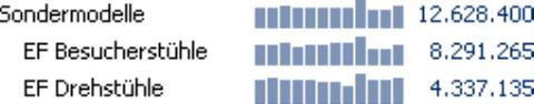 Grafische Tabelle, Sälenbreite 5 Pixel, Säulenabstand 1 Pixel