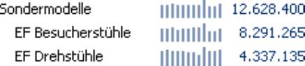 Grafische Tabelle, Sälenbreite 2 Pixel, Säulenabstand 2 Pixel