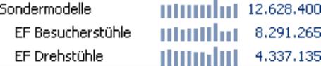 Grafische Tabelle, Sälenbreite 3 Pixel, Säulenabstand 2 Pixel