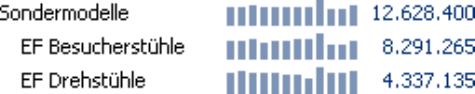Grafische Tabelle, Sälenbreite 4 Pixel, Säulenabstand 2 Pixel
