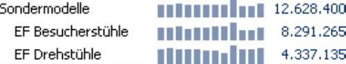Grafische Tabelle, Sälenbreite 5 Pixel, Säulenabstand 2 Pixel