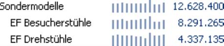 Grafische Tabelle, Sälenbreite 2 Pixel, Säulenabstand 3 Pixel