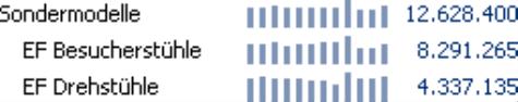 Grafische Tabelle, Sälenbreite 3 Pixel, Säulenabstand 3 Pixel