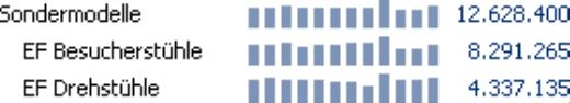 Grafische Tabelle, Sälenbreite 5 Pixel, Säulenabstand 3 Pixel