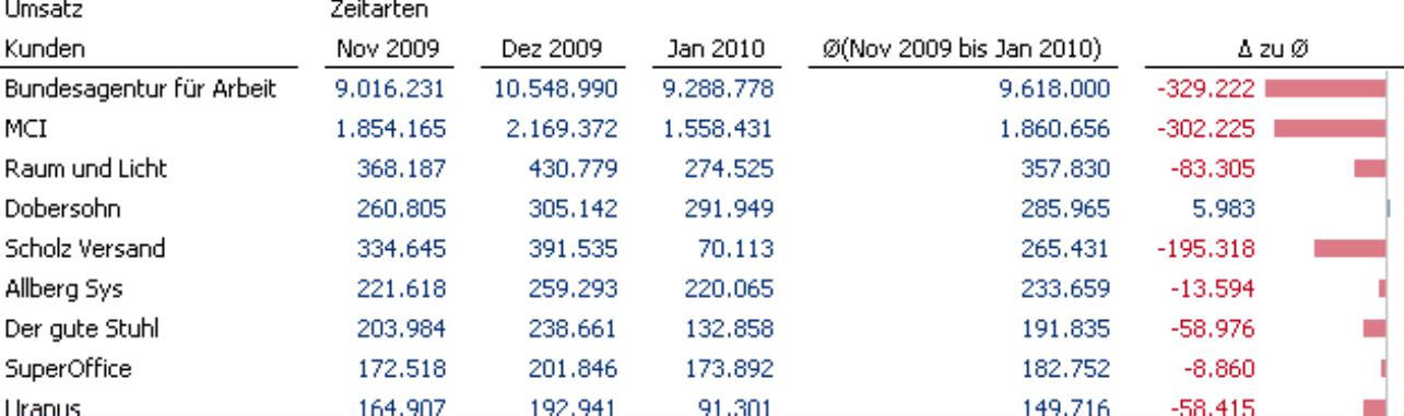 Umsatzstatistik der Kunden für die Monate November 2009, Dezember 2009 und Januar 2010, Drei-Monats-Durchschnitt und der Abweichung zum Durchschnitt