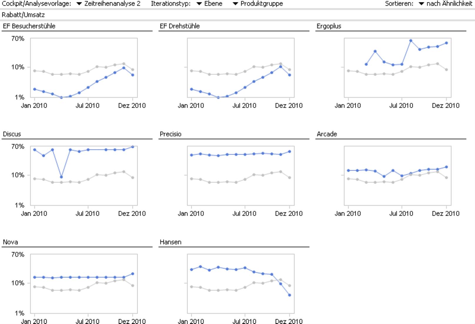 Entwicklung der Rabattquote mit dem Analyseverfahren Small Multiples